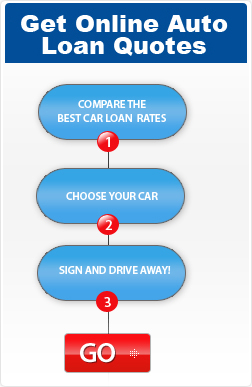 Get Online Car Loan Quotes